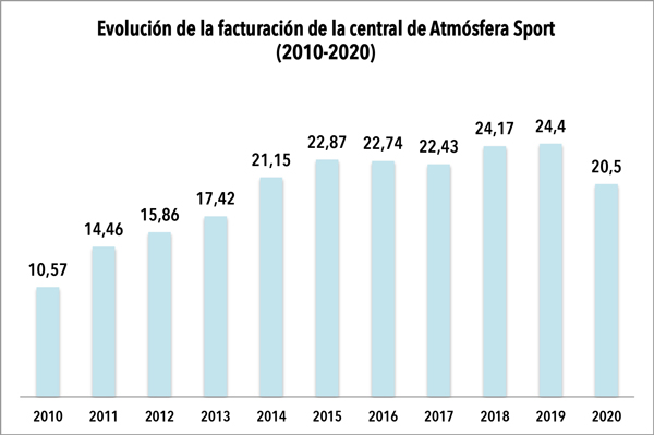 Atmósfera Sport facturó 20,5 millones de euros en 2020