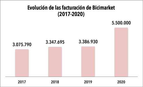 Bicimarket prevé aumentar un 60% su facturación este 2020