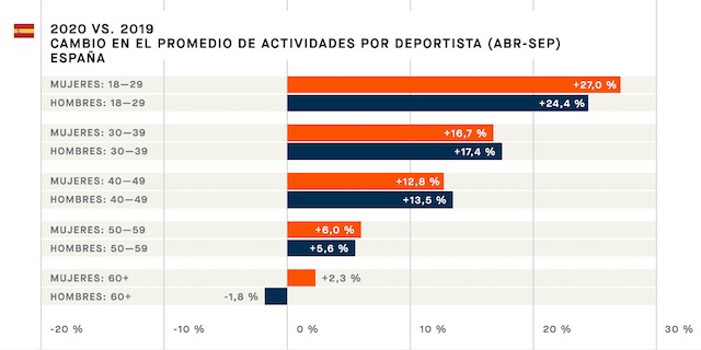 Los españoles aumentan un 12,3% de promedio su actividad deportiva semanal