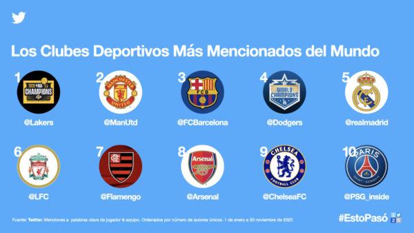 El Barça supera al Madrid en menciones en Twitter