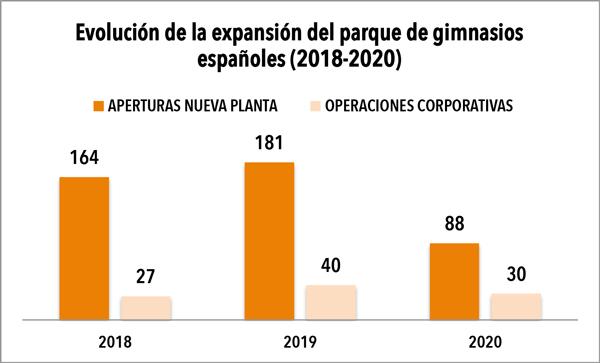 Diciembre ratifica los drásticos efectos del Covid-19 en la expansión del parque español de gimnasios