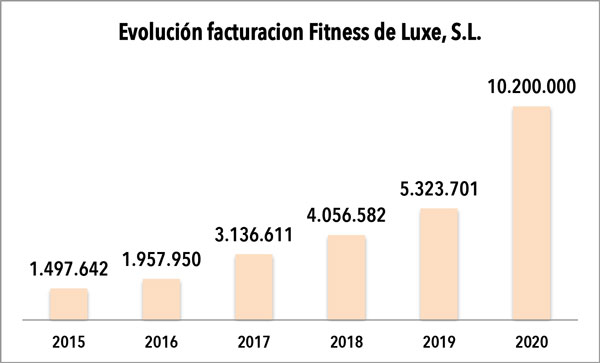 Fitness Deluxe declara 10,2 millones de euros de facturación en 2020