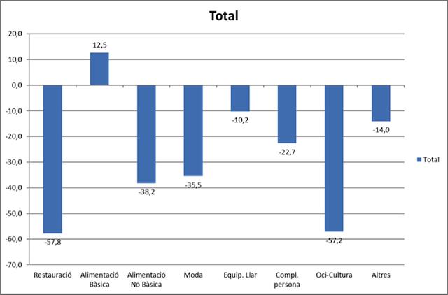 Los establecimientos de Comertia encadenan 11 meses de bajada de ventas