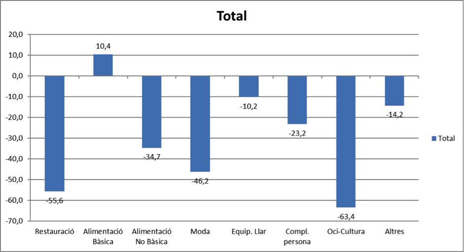 Los establecimientos de Comertia contraen sus ventas un 31,1% en febrero