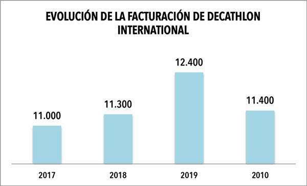La facturación de 2020 de Decathlon Intl retrocedió a niveles de 2018