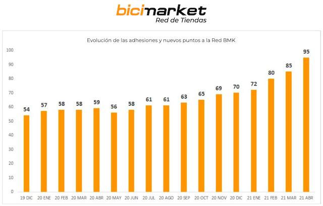 Bicimarket alcanza los 95 puntos de venta