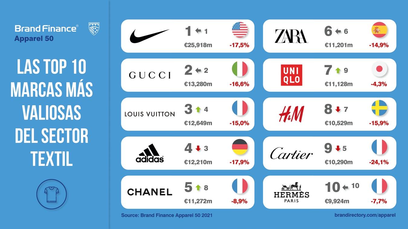 Nike vuelve a liderar el ranking mundial de marcas más valiosas de textil