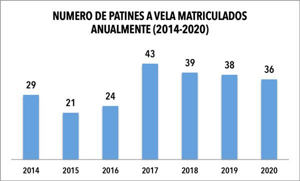 La matriculación de nuevos patines a vela apenas se redujo un 5% en 2020