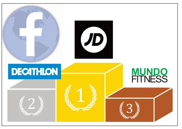 La rotunda hegemonía de JD Sports, Decathlon y Mundo Fitness en Facebook