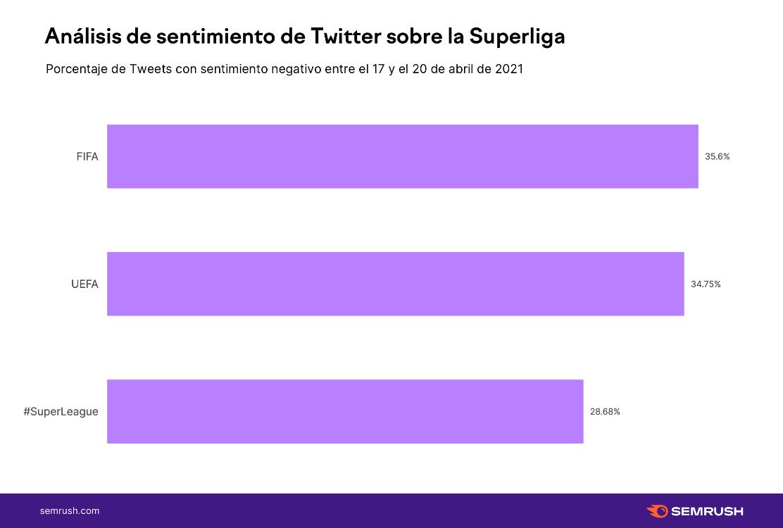 La FIFA y la UEFA generarían un impacto más negativo en Twitter que la Superliga