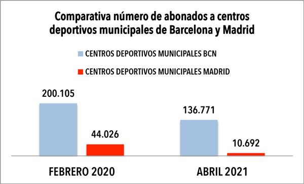 Los CEM de Barcelona logran retener el doble de abonados que los de Madrid