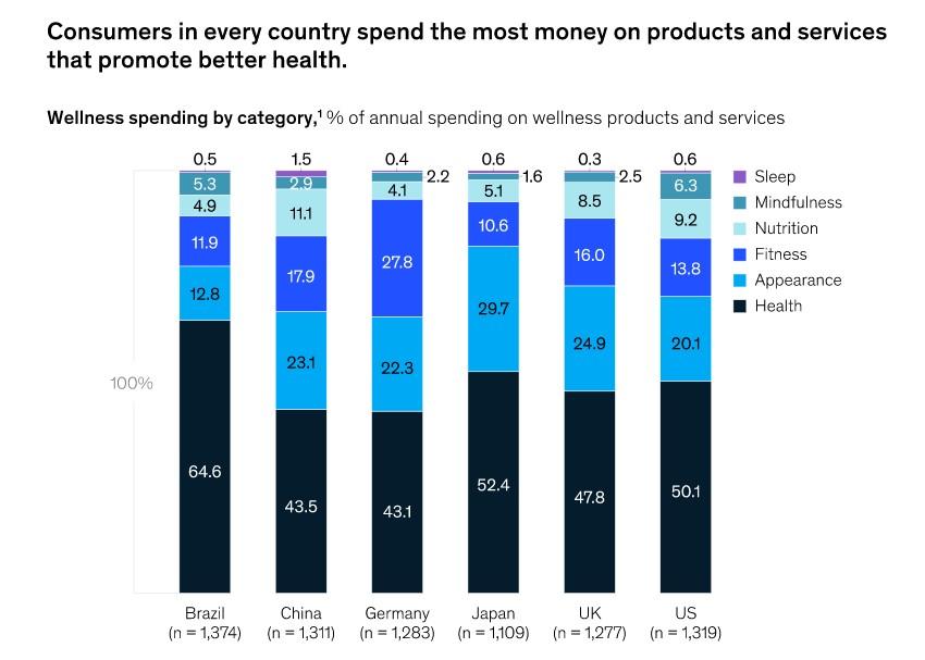 La mayoría de clientes, insatisfechos con las propuestas de wellness actuales