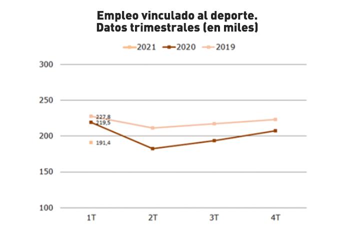 El deporte arranca 2021 con las peores cifras de empleo de los últimos tres años
