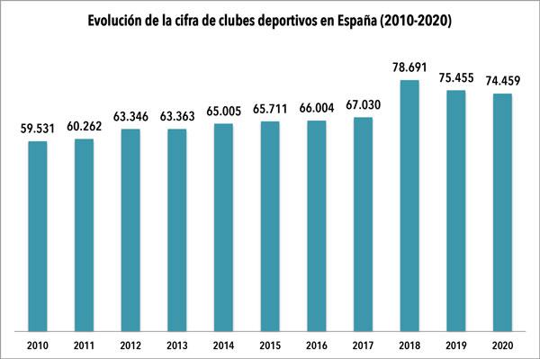 La pandemia se lleva por delante cerca de mil clubes deportivos de España
