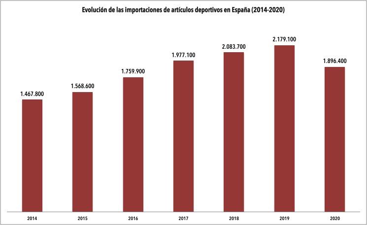 La pandemia trunca la senda alcista en las exportaciones e importaciones de artículos deportivos
