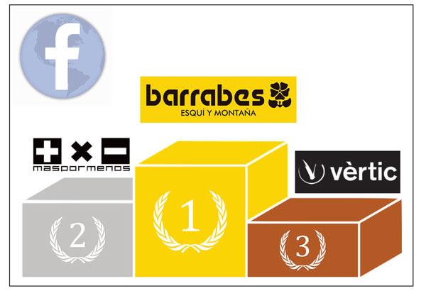 Barrabés lidera el Top-10 de las tiendas de montaña con más seguidores en Facebook