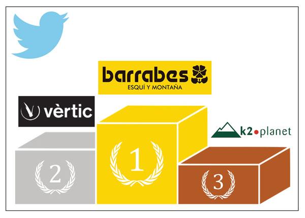 El Top-10 de las tiendas de montaña con más seguidores en Twitter