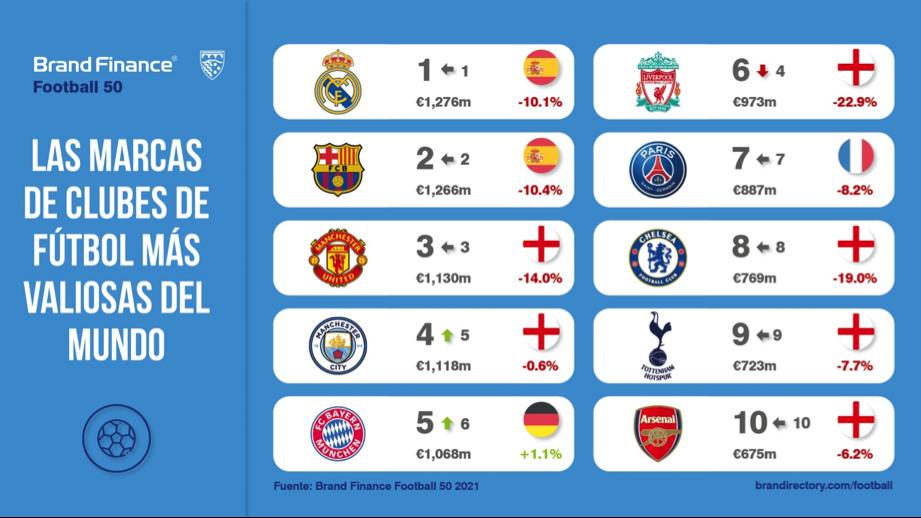 Real Madrid y FC Barcelona se mantienen como los clubes de fútbol más valiosos del mundo