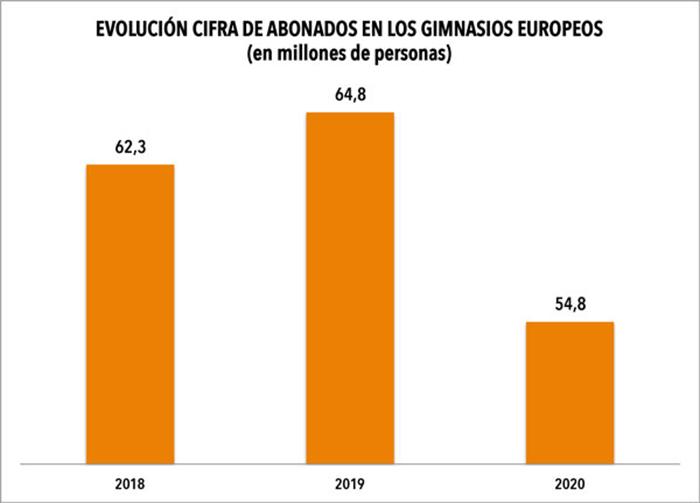 La pandemia borra 10 millones de abonados de los gimnasios europeos