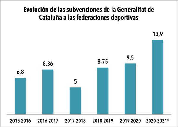 Subvenciones récord de la Generalitat a las federaciones deportivas