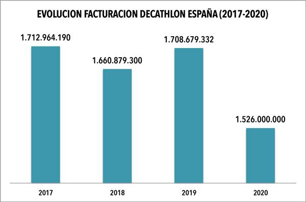Decathlon España limita su caída de ventas a un 10,8% en 2020