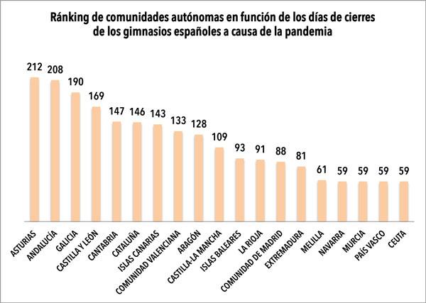 Asturias y Andalucía, los territorios con cierres de gimnasios más largos y quirúrgicos