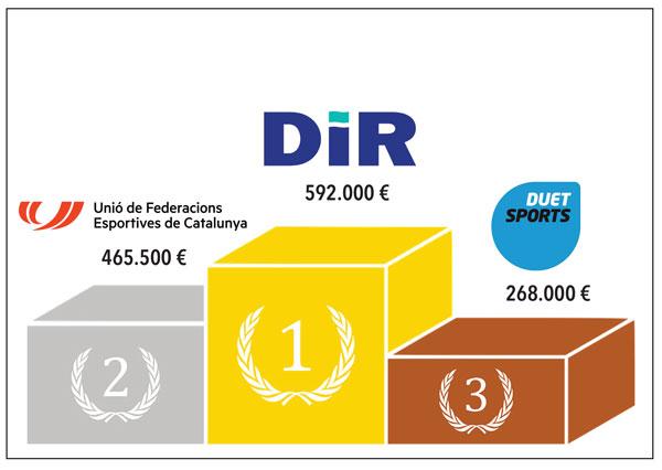 DiR, Ufec y Duet Sports lideran las cuantías del segundo paquete de ayudas de la Generalitat