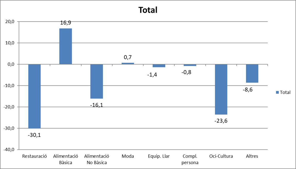 Las tiendas de Comertia mejoran sus ventas en junio