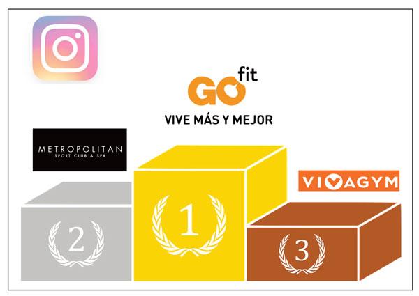 Go Fit lidera destacada el ranking de gimnasios con más seguidores en Instagram