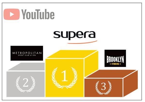 Centros Supera lidera el ranking de gimnasios con más suscriptores en Youtube