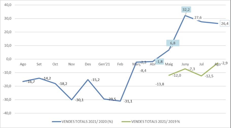 Las tiendas de Comertia casi recuperan los números prepandemia en agosto