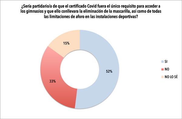Los gimnasios abogan por el Certificado Covid y la supresión de la mascarilla
